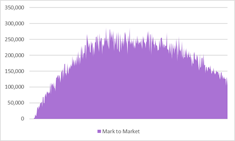5 - Mark to Market Profile for Long-Term Physical Trade or Swap