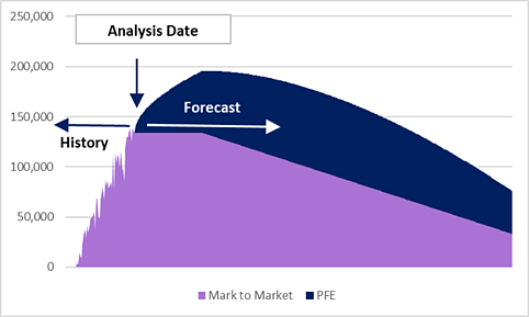 7 - PFE Estimate and Mark to Market