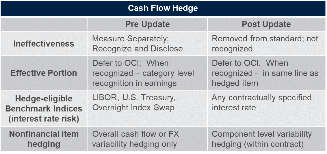 Accounting Hedging Cash Flow Hedge