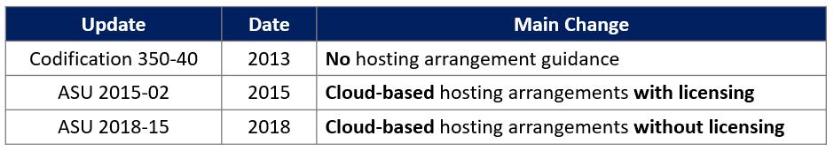 Cloud-Based Hosting - ASU Evolution