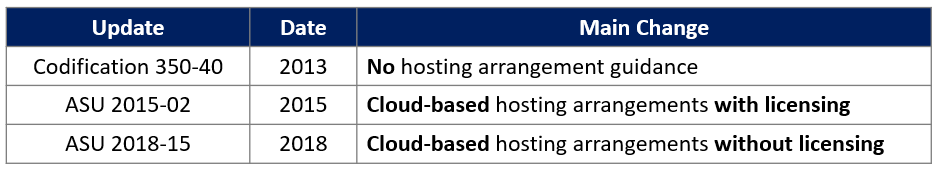 Cloud-Based Hosting - ASU Evolution
