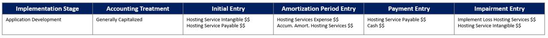 Cloud-Based Hosting - Application Development Stage