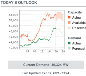 ERCOT Capacity vs. Demand Actuals and Forcast