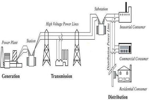 Power supply chain