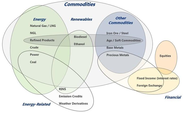 Trading Market Relationships