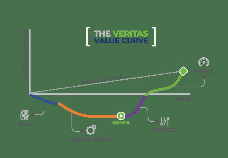 Veritas Value Curve v3