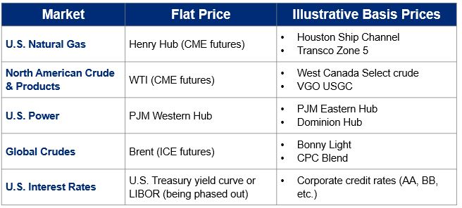 flat price and basis risk in different markets example